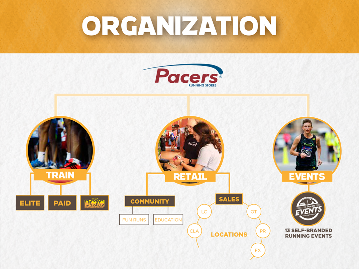 pacers-strategy-organization